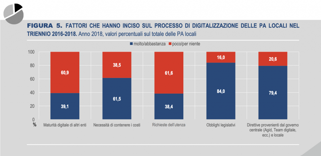 New data on co-production in Italian local governments